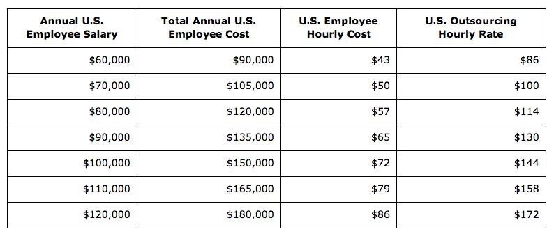 Annual U.S. employee cost, counting salary and other expenses