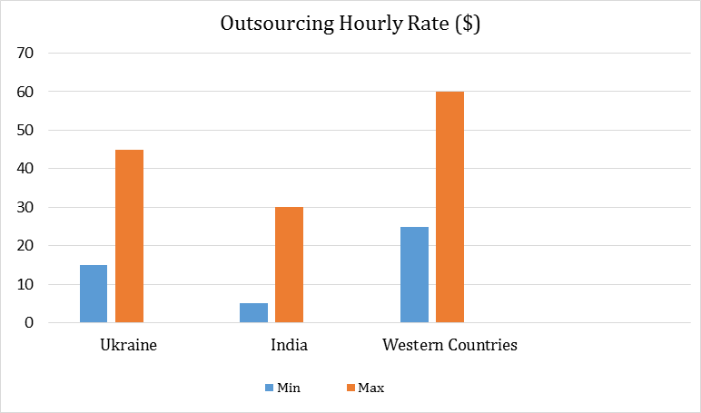 Ukrainian and other Outsourcing Areas rates