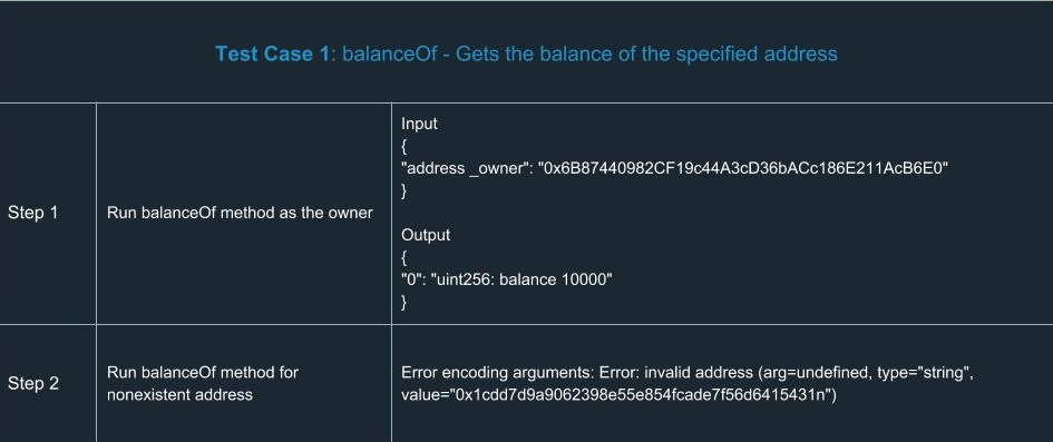 ethereum smart contracts Test Case 1 balanceOf