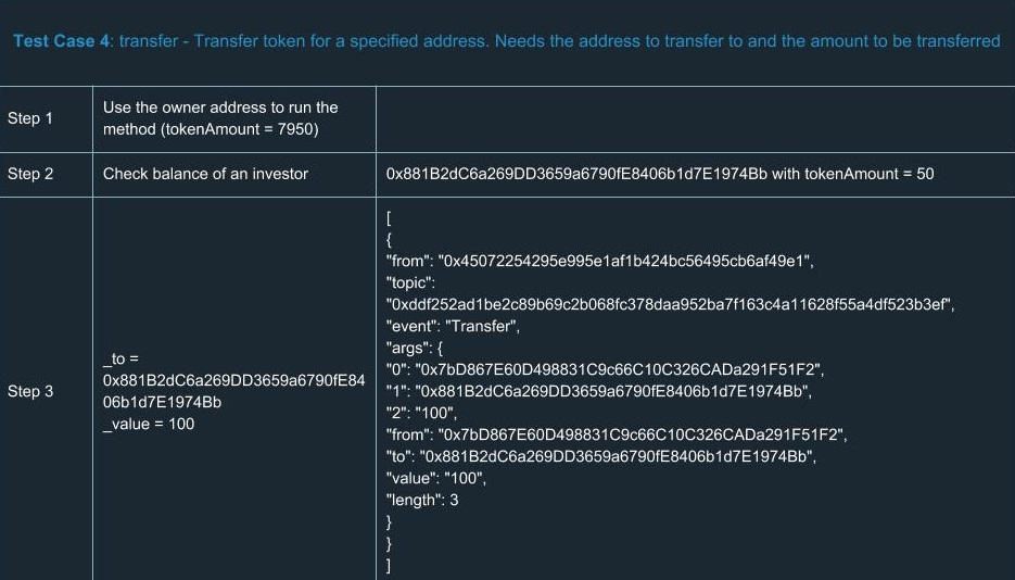 ethereum smart contracts Test Case 4 transfer