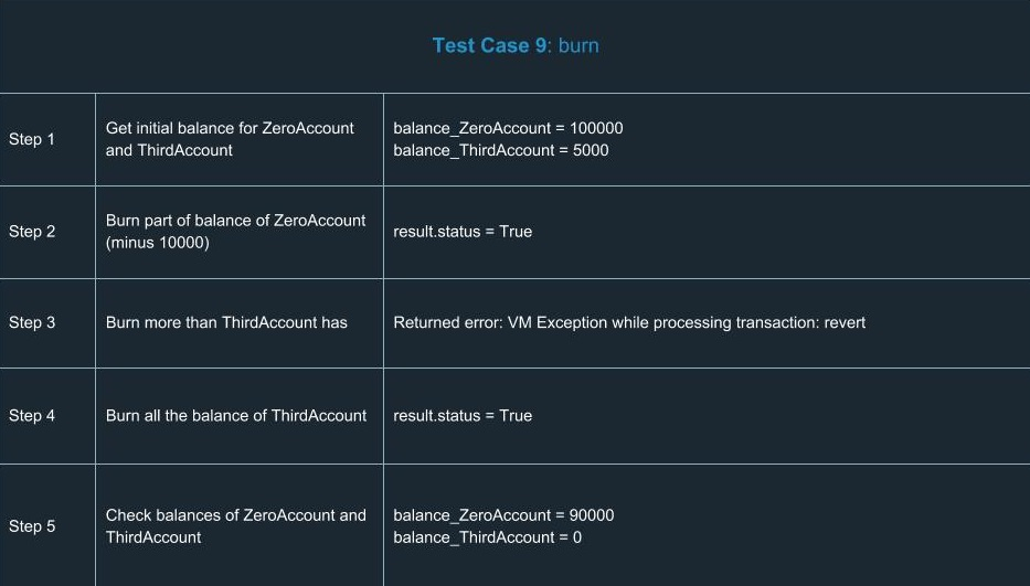 ethereum smart contracts Test Case 9 burn