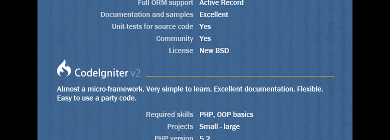 Top 5 PHP Frameworks Infographic