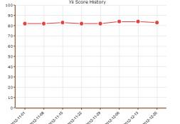 Why Is Yii Framework Getting Great Popularity?