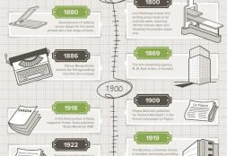 [Infographic] The Fascinating History of Graphic Design