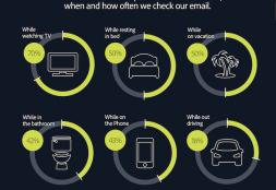[Infographic] Email, We Just Can't Get Enough